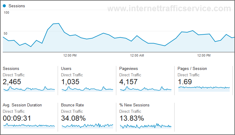 Internet Traffic Service - Example GA Direct Web Traffic Stats